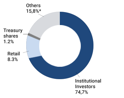 Ownership structure by type and major shareholders_Grafico.png